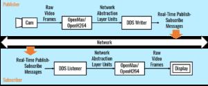 VoDA - Technical Details